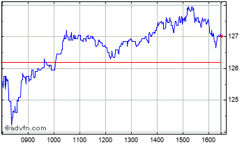 Intraday Taylor Wimpey Chart