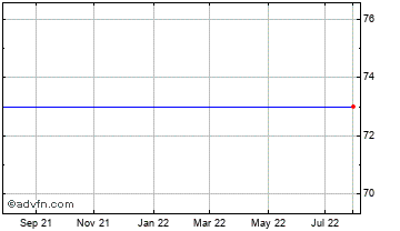 1 Year TEX Holdings Chart