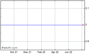 1 Year Tyratech (DI) Chart