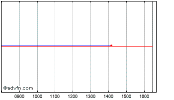 Intraday Unicorn Aim Vct Chart