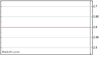 Intraday Ucp Chart