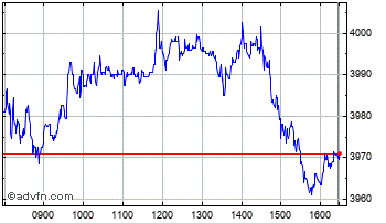 Intraday Unilever Chart