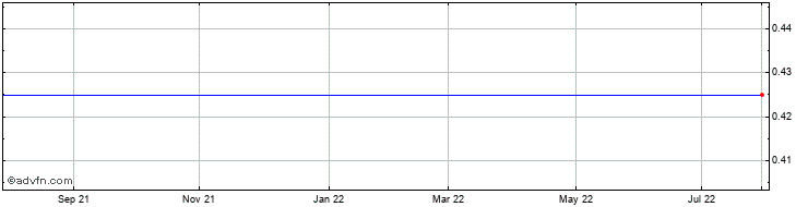 1 Year Uranium Share Price Chart