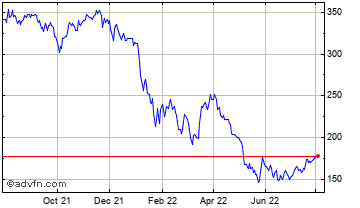 1 Year Ragusa Capital Chart