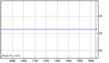 Intraday US High Inc.A Chart