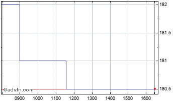 Intraday UIL Limited Chart