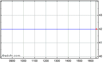 Intraday Ventus Vct Chart