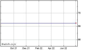 1 Year Ventus 3 Vct Chart