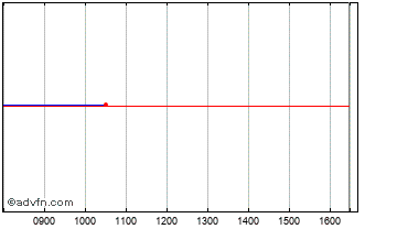 Intraday Ventus Vct D Chart