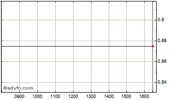 Intraday Vianet Chart