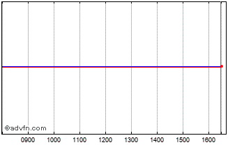 Intraday Volvere Chart