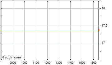Intraday Vislink Chart