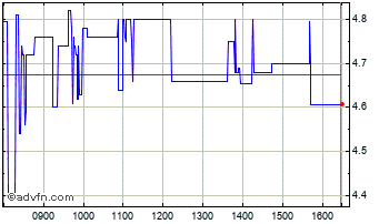 Intraday Velocys Chart