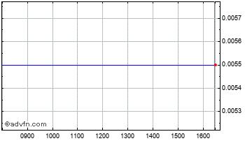 Intraday Vinaland Chart