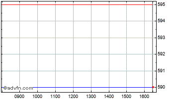 Intraday Water Intel. Chart