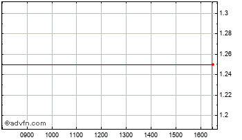 Intraday Watford Leisure Chart