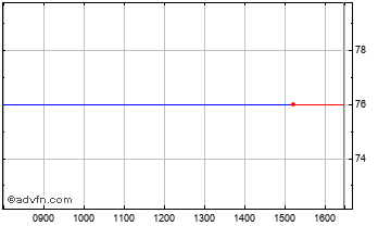 Intraday Walker Greenbank Chart
