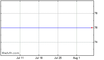 1 Month Walker Greenbank Chart