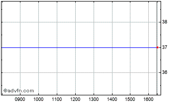 Intraday WH Ireland Chart