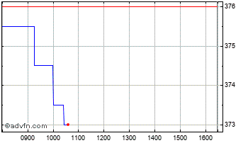 Intraday Wincanton Chart