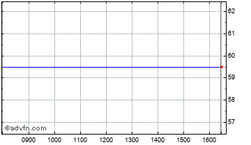 Intraday Renewable Eng. Chart