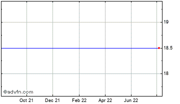 1 Year Thomas Walker Plc Chart