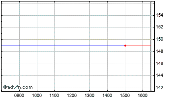 Intraday WIN Plc Chart