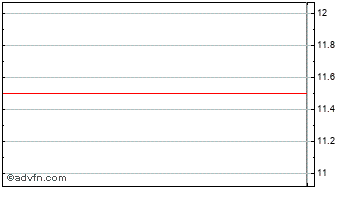 Intraday Wensum Chart