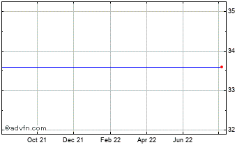 1 Year Woodford Patient Capital Chart