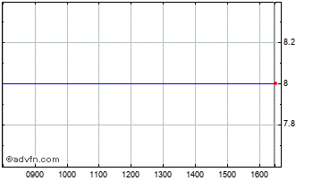 Intraday Windar Photo Chart