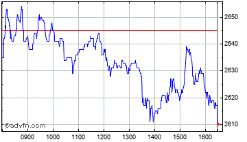 Intraday Whitbread Chart