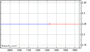 Intraday Water Hall Chart