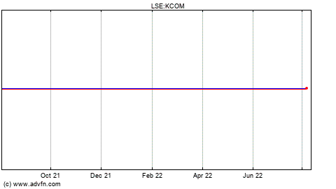 Lse traded option prices