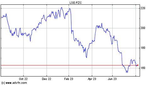 Aviva Historical Share Price Forex Trading