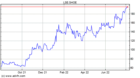 Shoe Zone Share Price Today