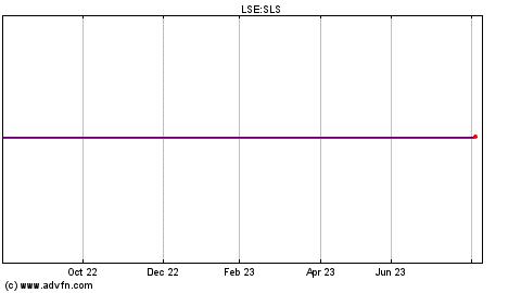 Standard Life UK Smaller Companies Trust PLC, SLS:LSE ...