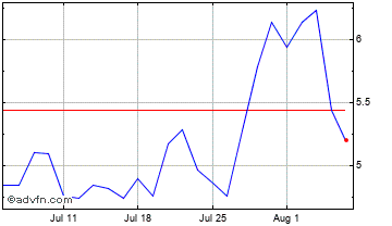 1 Month American Superconductor Corp. (MM) Chart
