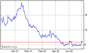 1 Year American Superconductor Corp. (MM) Chart