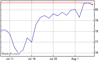 1 Month Activision Blizzard, (MM) Chart