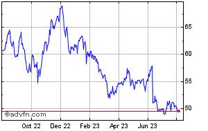 Nasdaq Share Price  NDAQ - Stock Quote, Charts, Trade