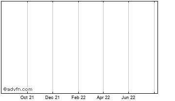 1 Year Worldsec (delisted) Chart