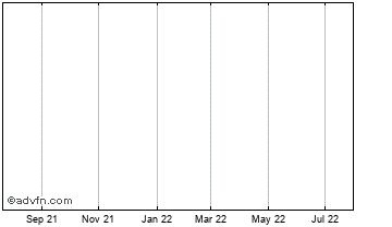 1 Year Nbnk Investments (delisted) Chart