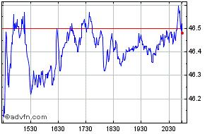 Intraday Borg Warner Chart