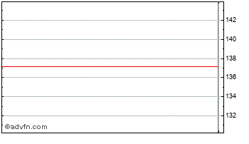Intraday IBM Chart