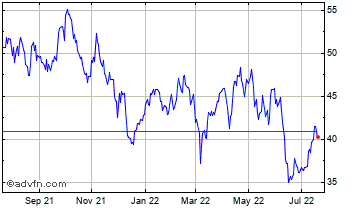 1 Year Southwest Airlines Chart
