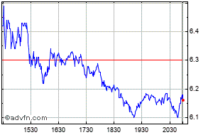 RPC Share Price  RES - Stock Quote, Charts, Trade History
