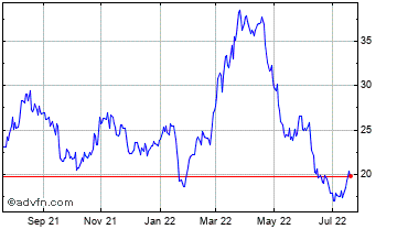 1 Year United States Steel Chart