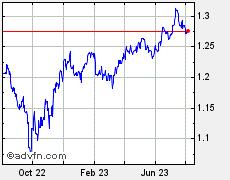 Forex dinar chart