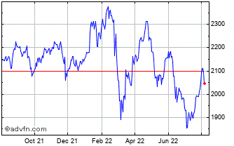 1 Year Ftse/Athex Large Cap Chart