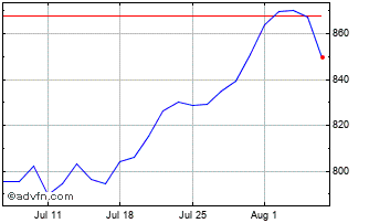 1 Month Composite Index Chart